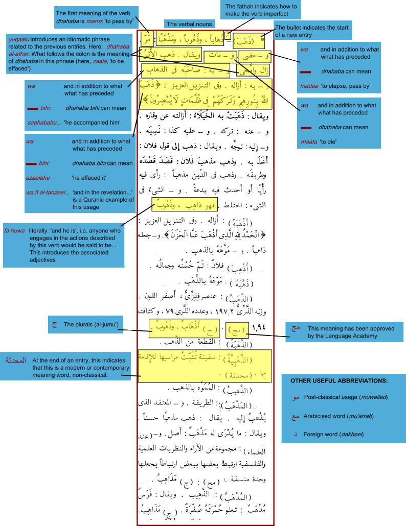 Decoding the Arabic Dictionary